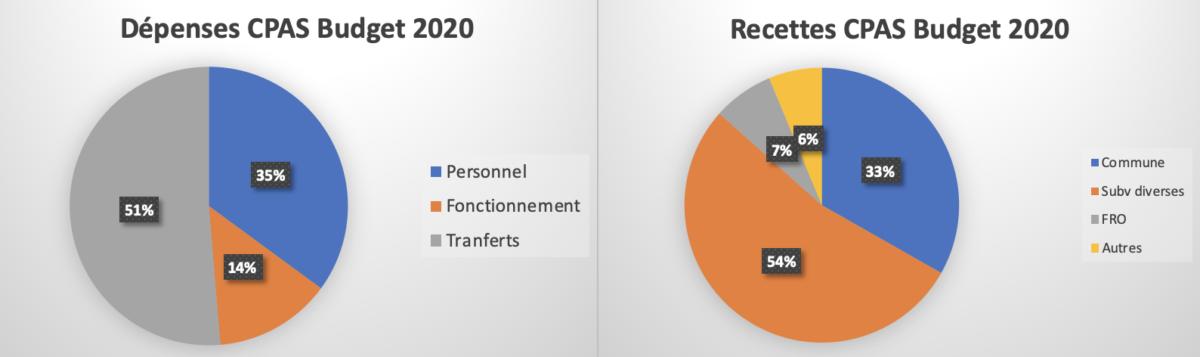 Conseil communal du 20 janvier 2020