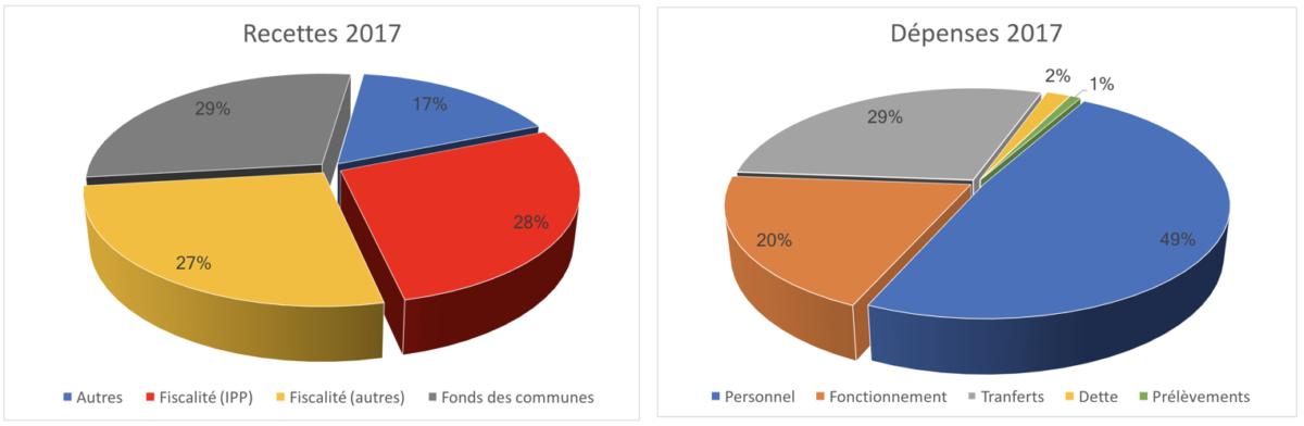 Les finances de la commune